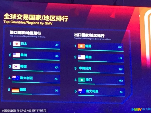 Singles Day Country Ranking_Haiwai